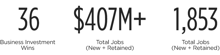 36 Business Investment Wins, $407 Million pluse Total Jobs (New and Retained), 1,853 Total Jobs (New and Retained)
